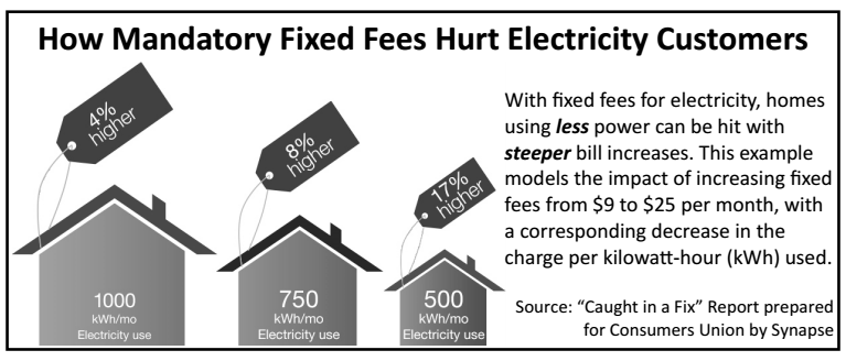 NIX THE FIX! Say NO to higher monthly fixed charges! | Citizens