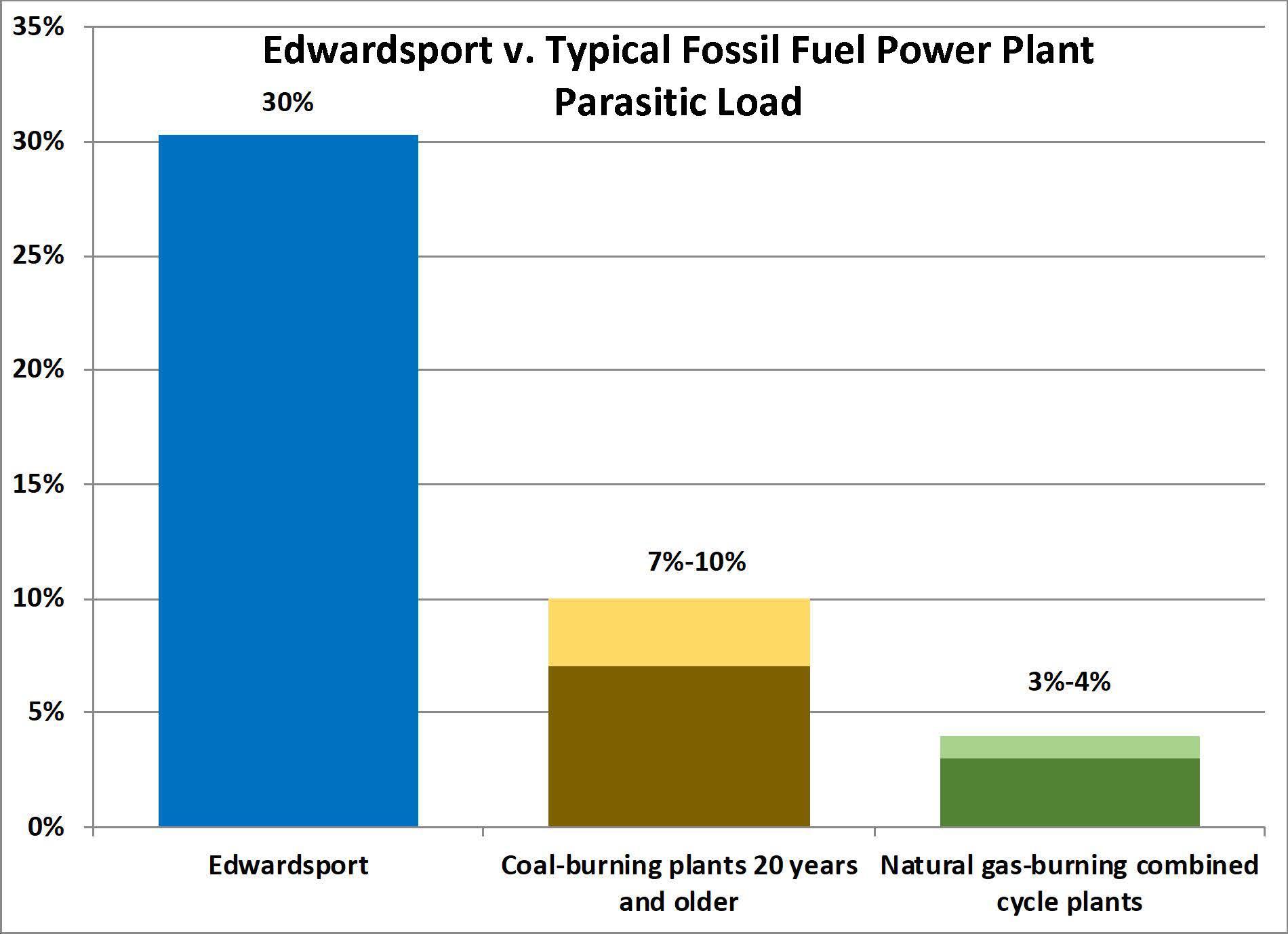 Duke Energy's Edwardsport IGCC | Citizens Action Coalition