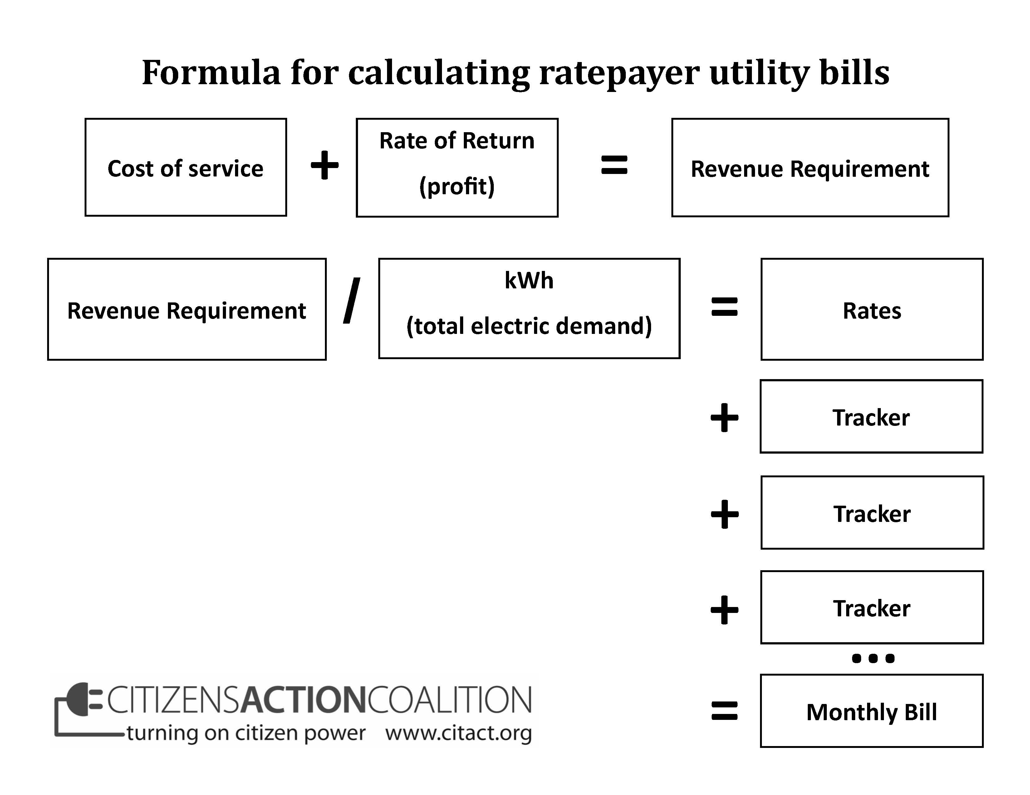 The Utility Agenda: Trackers | Citizens Action Coalition
